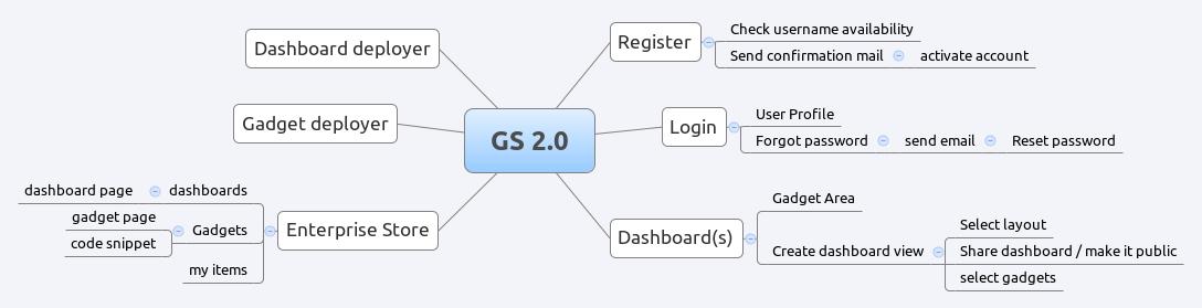 GS-2.0